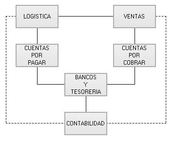 Diagrama Sami